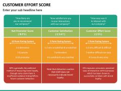 Customer Effort Score PPT Slide 22
