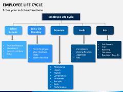 Employee Life Cycle PPT Slide 10