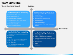 Team Coaching PPT slide 7