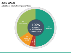 Zero Waste PPT Slide 20