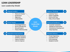 Lean Leadership PPT Slide 1
