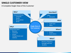 Single Customer View PPT Slide 2