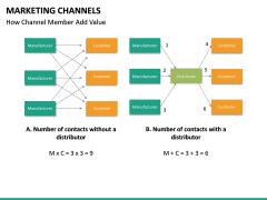 Marketing Channels PPT slide 34