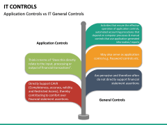 IT Controls PPT Slide 24