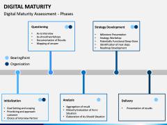 Digital Maturity PPT Slide 11