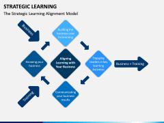Strategic Learning PPT Slide 9