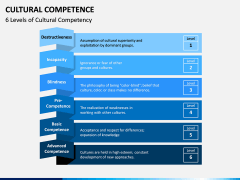 Cultural Competence PPT Slide 7