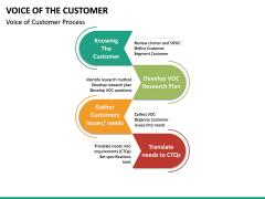 Voice of the Customer PPT Slide 22