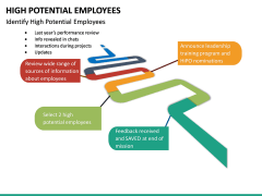 High Potential Employees PPT Slide 21