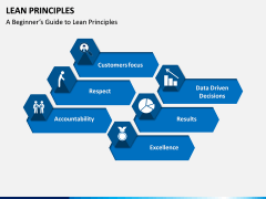 Lean Principles PPT slide 3