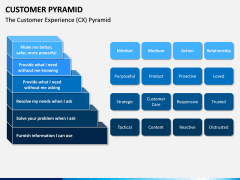 Customer Pyramid PPT Slide 6