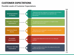 Customer Expectations PPT Slide 41
