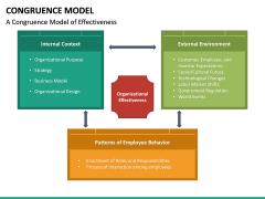 Congruence Model PPT Slide 26