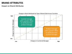 Brand Attributes PPT Slide 19
