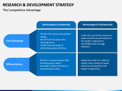 R&D Strategy PPT Slide 16