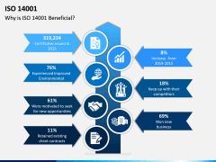 ISO 14001 PPT Slide 9