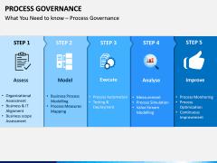Process Governance PPT Slide 2