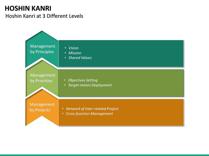 hoshin kanri powerpoint template