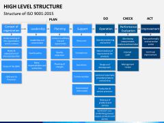 High Level Structure PPT Slide 4