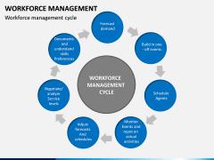 Workforce Management PPT Slide 11