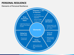 Personal Resilience PPT Slide 7