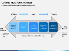 Communication Channels PPT Slide 8