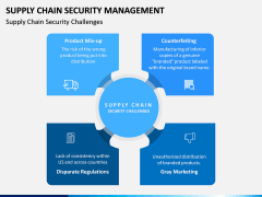 Supply Chain Security Management PPT Slide 7