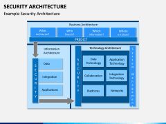 Security Architecture PPT Slide 8