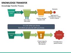 Knowledge Transfer PPT Slide 30