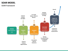 SOAR Model PPT Slide 17