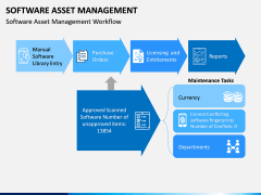 Software Asset Management PPT Slide 15