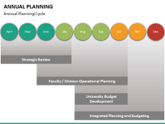 Annual planning PPT slide 31