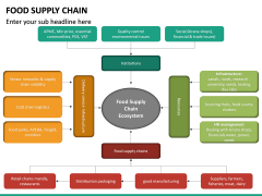 Food Supply Chain PPT slide 24
