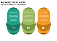 Backward Design Model PPT Slide 21
