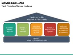 Service Excellence PPT Slide 17