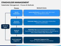 Stakeholder Management PPT Slide 13