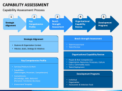 Capability Assessment PPT Slide 12