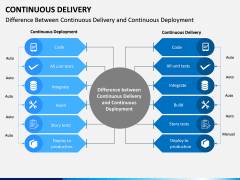 Continuous Delivery PPT Slide 13