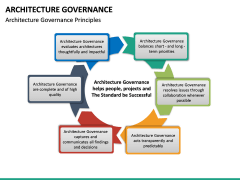 Architecture Governance PPT slide 19