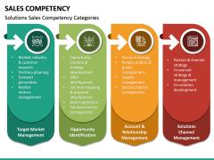 Sales Competency PPT Slide 18