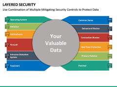 Layered Security PPT slide 20