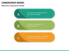 Congruence Model PPT Slide 17