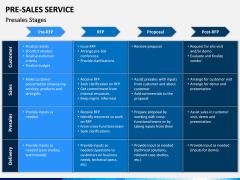 Pre Sales Service PPT Slide 8