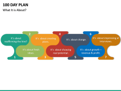 100 Day Plan PPT Slide 31