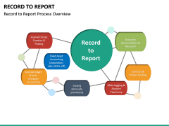 Record to Report PPT slide 10