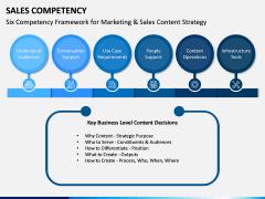 Sales Competency PPT Slide 9