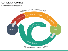 Customer Journey PPT Slide 44
