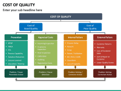 Cost of Quality PPT Slide 17