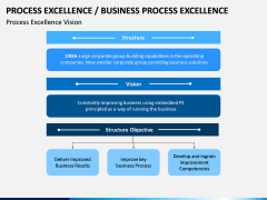 Business Process Excellence PPT Slide 5