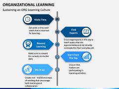 Organizational Learning PPT Slide 5